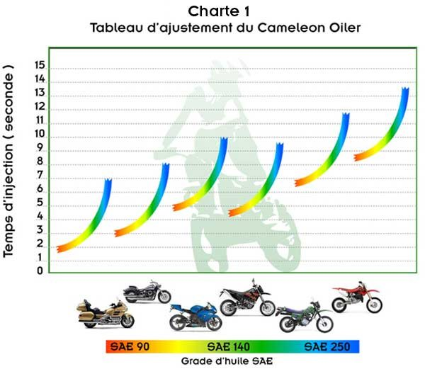 Cameleon Motorcycle Chain Oiler Programming Chart