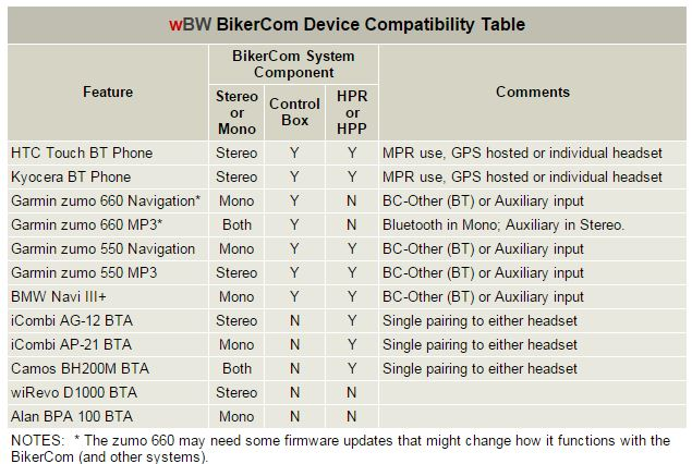 Compatibility Table