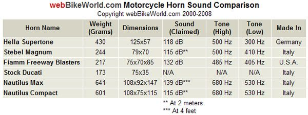 Motorcycle Horn Sound Level Comparison
