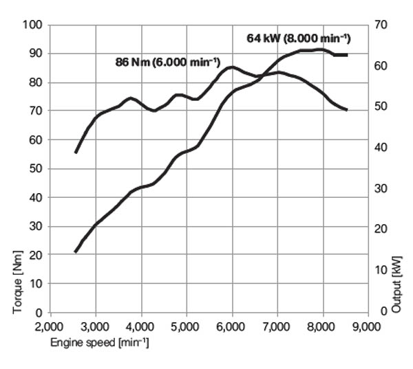 BMW F800R Torque and Horsepower Curves