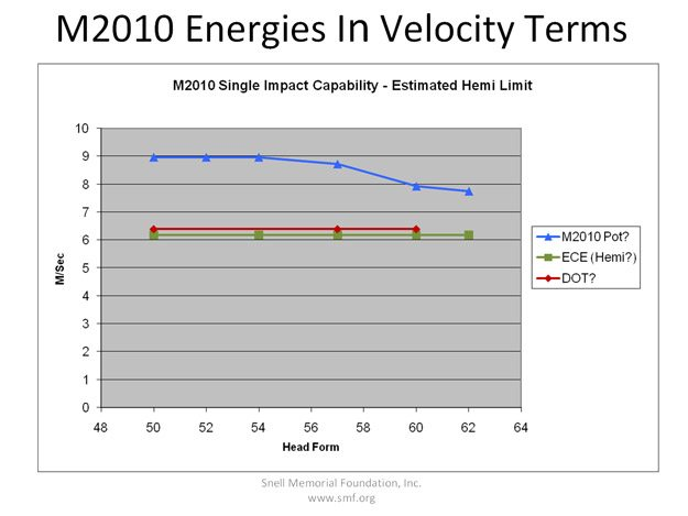 Snell M2010 Energies in Velocity Terms