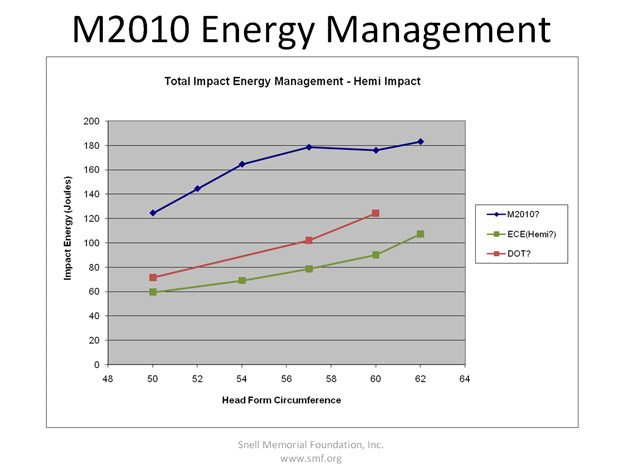 Snell M2010 Energy Management