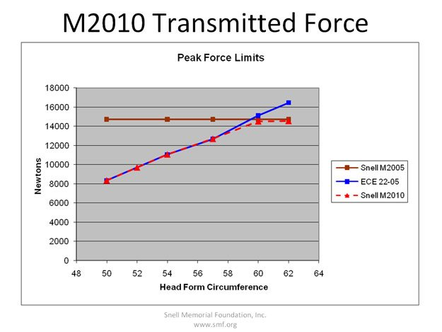 Snell M2010 Standard -Transmitted Force