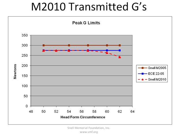Snell M2010 Standard Transmitted G Force