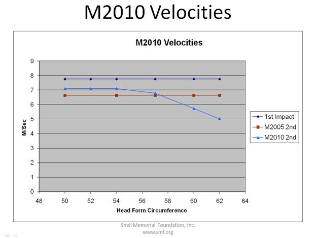 Snell M2010 Helmet Velocities