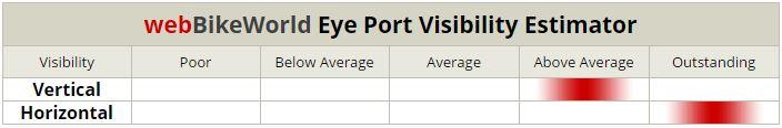 Arai Vector 2 Visibility