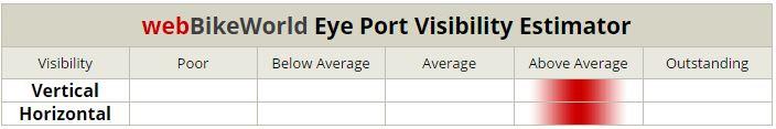 Arai Signet-Q Visibility