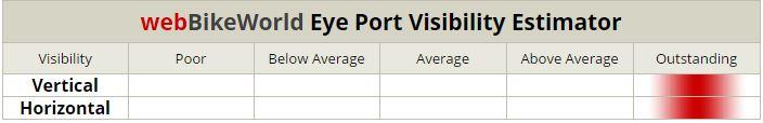 Nolan N104 Eye Port Visibility