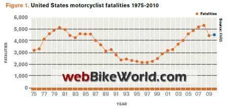 Motorcycle Fatalities, 1975-2010