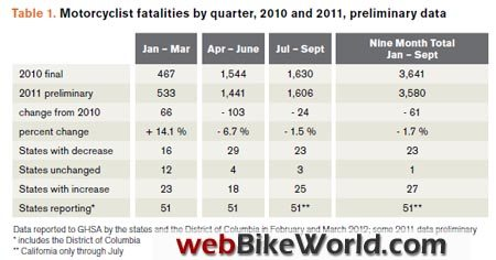 Motorcycle Fatalities, 2010-2011