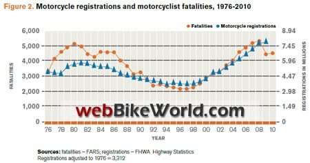 Motorcycle Registations vs. Fatalities, 1976-2010
