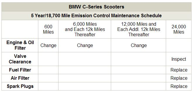 BMW Scooter Maintenance Table
