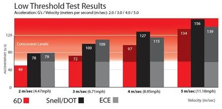 Low Threshold Test Results