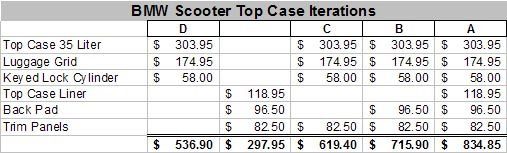 BMW Scooter Top Case Costs
