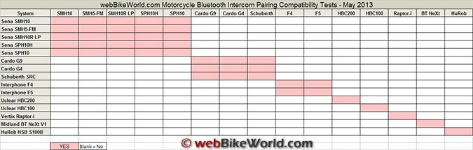 Motorcycle Bluetooth Intercom Compatibility Chart