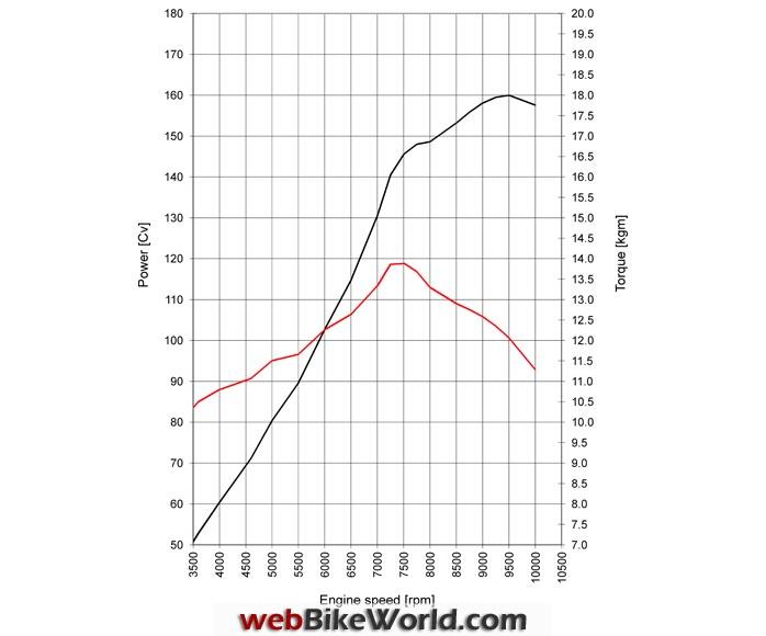 Ducati Testastretta DVT Torque Curve