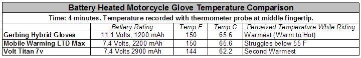 Battery Heated Glove Temperature Comparison Chart