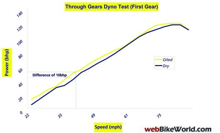 Scottoiler Gear Dyno Test