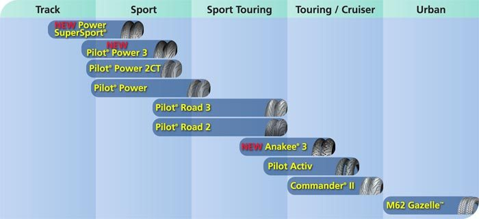 2013 Michelin Road Tire Positioning Chart