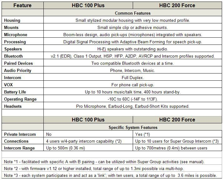 UClear HBC 100 Plus Comparison Table