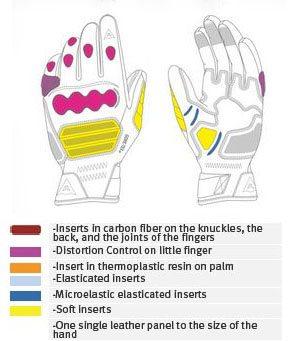 Dainese Veleta Gloves Protection Impact Points
