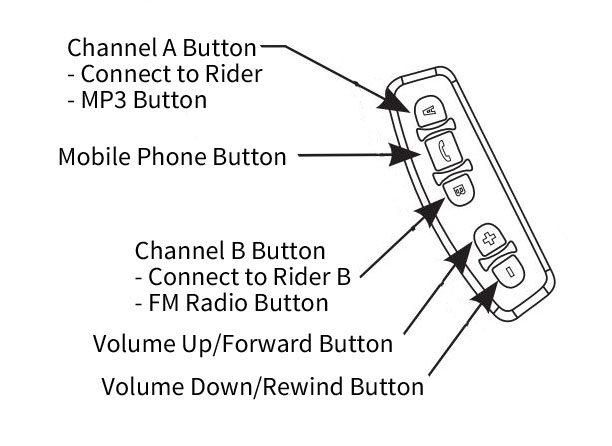 SRC Buttons