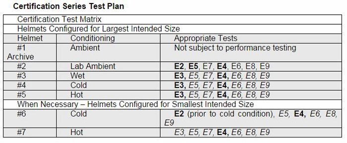 Snell M2015 Ceritification Series Test Plan