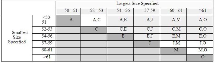 Table 3 Test Head Forms as Determined by Size Specification