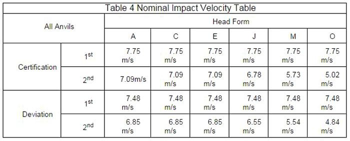 Table 4: Nominal Impact Velocity Table