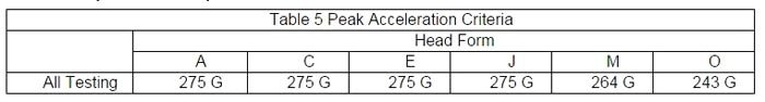 Table 5: Peak Acceleration Criteria