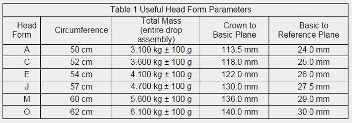 Table of Headform Parameters