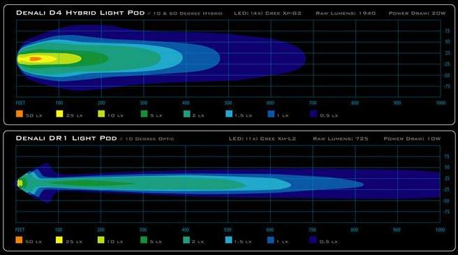 Denali D4 vs. DR1 Light Pattern