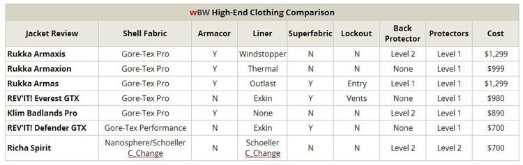 High-End Motorcycle Jacket Comparison Table
