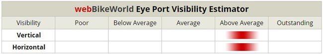 Arai VX Pro4 Eye Port Visibility