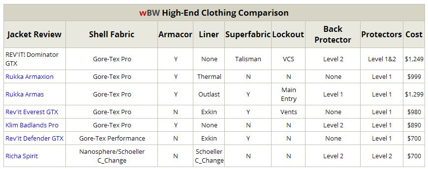 High End Clothing Comparison Table