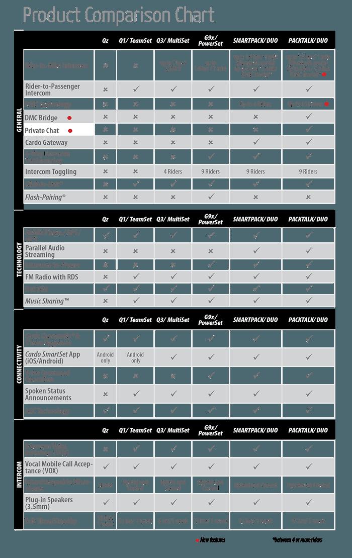Cardo Packtalk Feature Comparison Chart