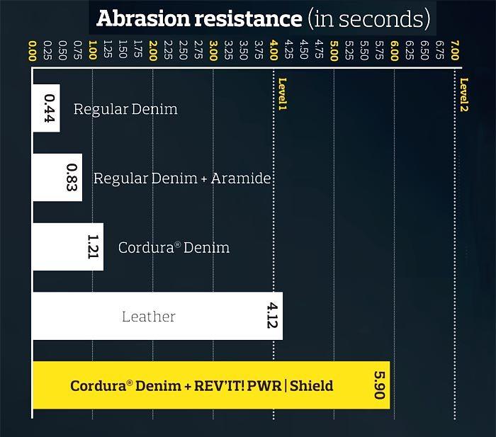 Cordura Denim Abrasion Resistance