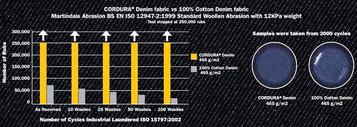 Cordura Denim Martindale Test Results