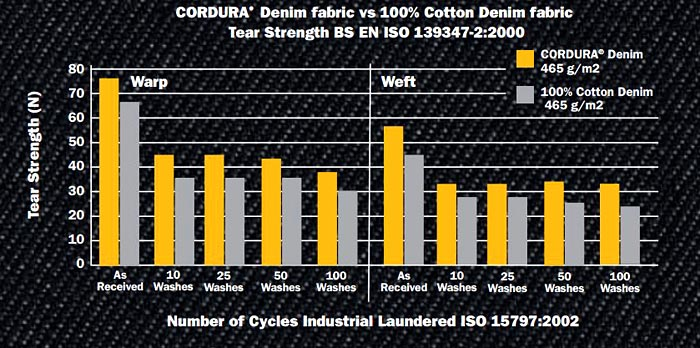 Cordura Denim Tear Strength