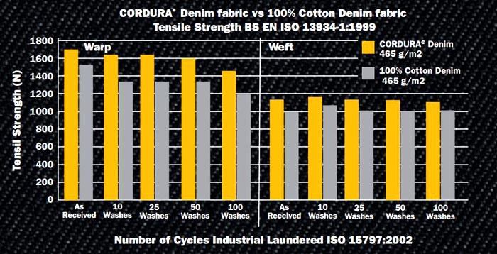 Cordura Denim Tensile Strength