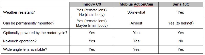 Motorcycle Dash Cam Comparison Table