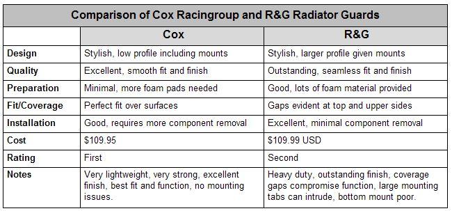 Radiator Guard Comparison Table