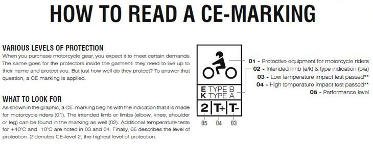 How to Read a CE Standards Label