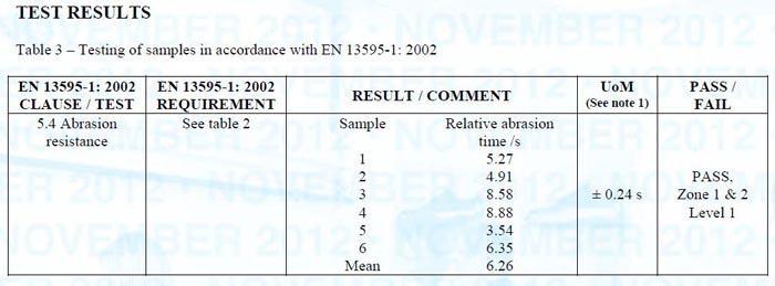 Sample Test Results