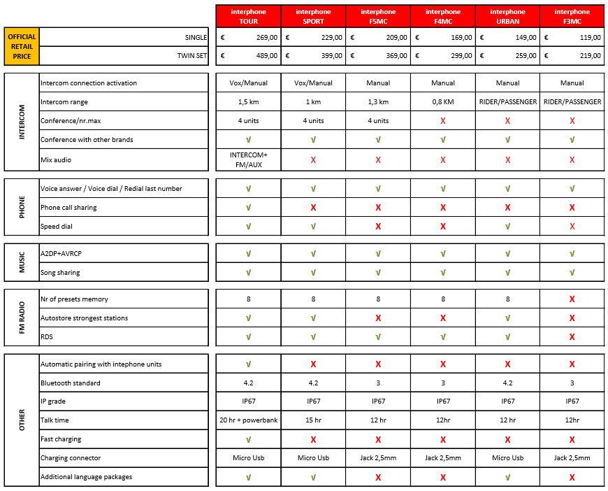 Interphone Tour vs. Sport vs. Urban Intercom Comparison Chart