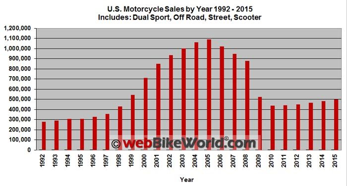 U.S. Motorcycle Sales 1992 to 2015