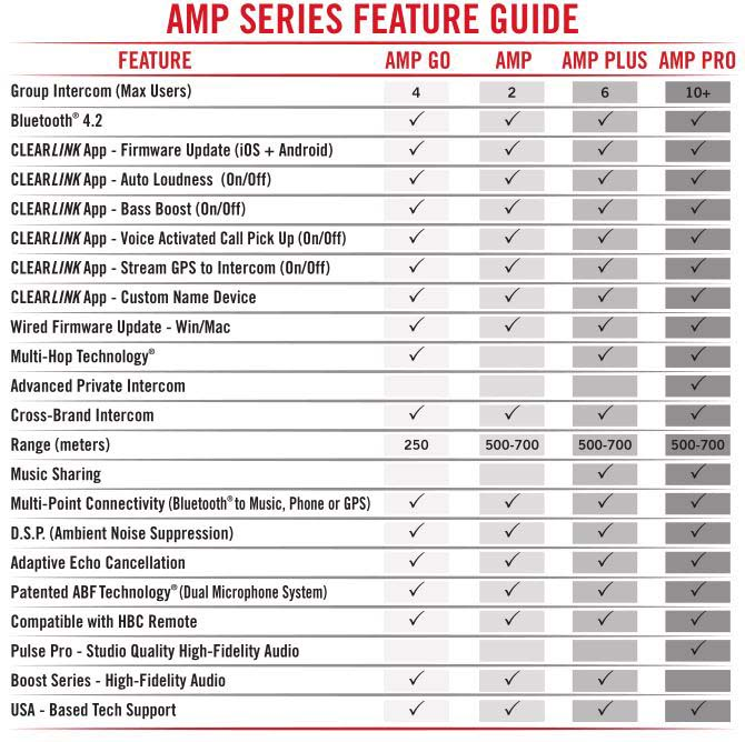 UClear AMP Intercom Feature Comparison