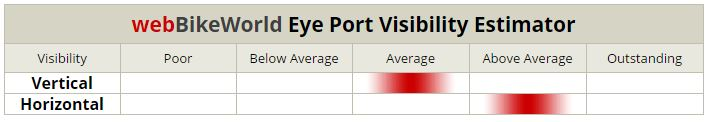 AFX FX-120 Eye Port Visibility Estimator