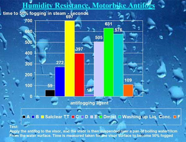 Motorcycle Helmet Visor Anti-Fog Treatments - Humidity resistance. NOTE: Larger numbers are better.