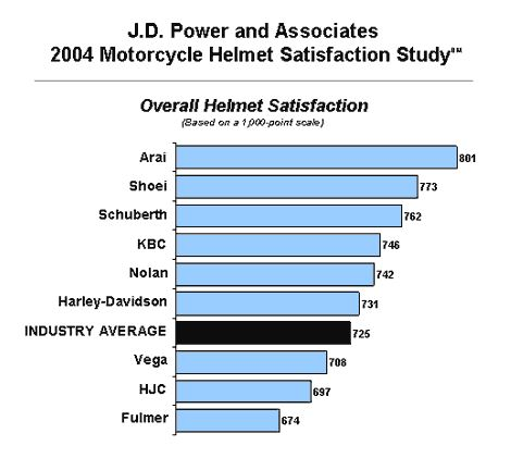 JD Power Study